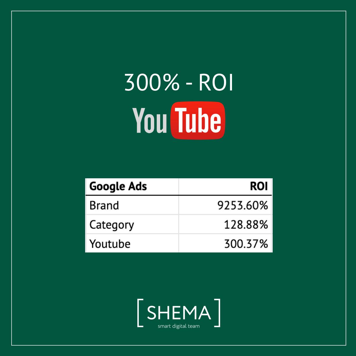 SHEMA-ROI-300%